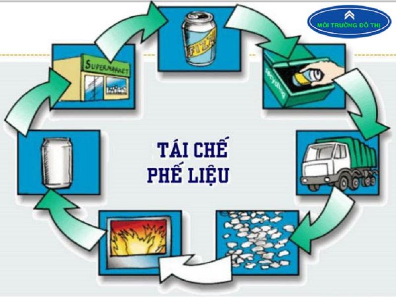 sơ đồ tái chế nhựa phế thải